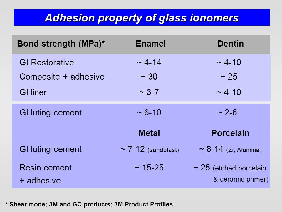 Adhesion property of glass ionomers