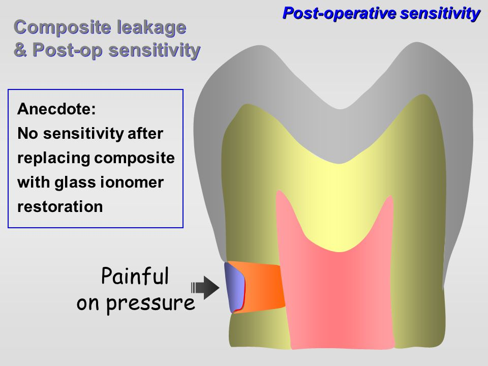Painful on pressure Composite leakage & Post-op sensitivity