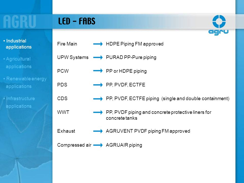 LED - FABS Industrial applications Fire Main HDPE Piping FM approved