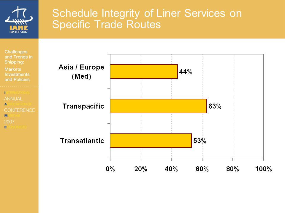 Schedule Integrity of Liner Services on Specific Trade Routes