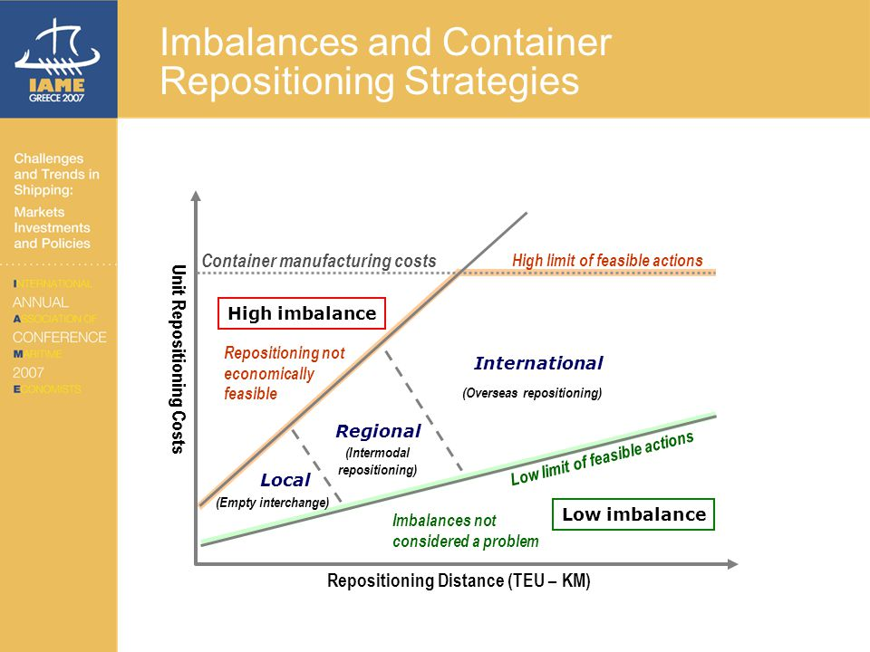 Imbalances and Container Repositioning Strategies