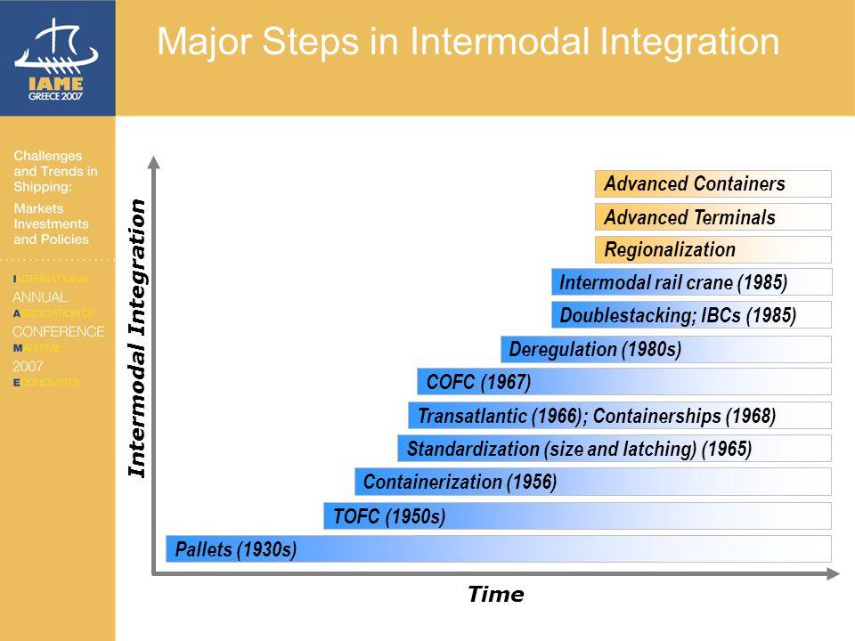 Major Steps in Intermodal Integration