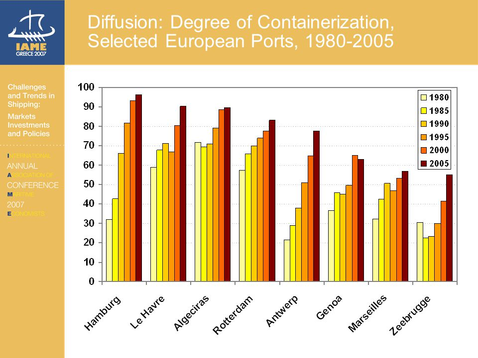 Diffusion: Degree of Containerization, Selected European Ports, 1980-2005