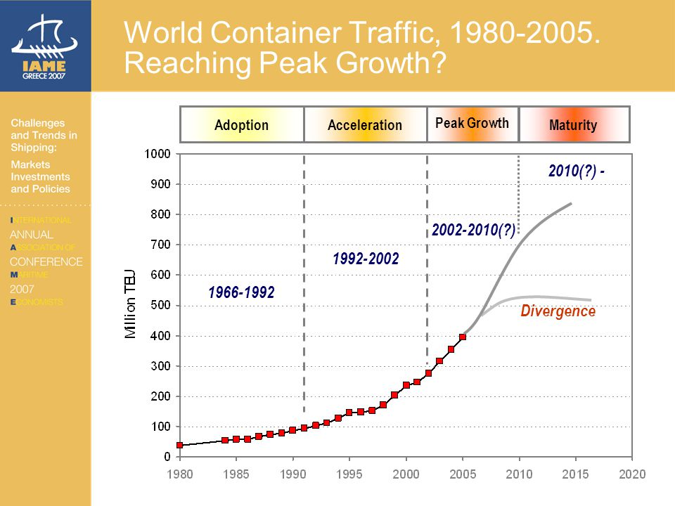 World Container Traffic, 1980-2005. Reaching Peak Growth