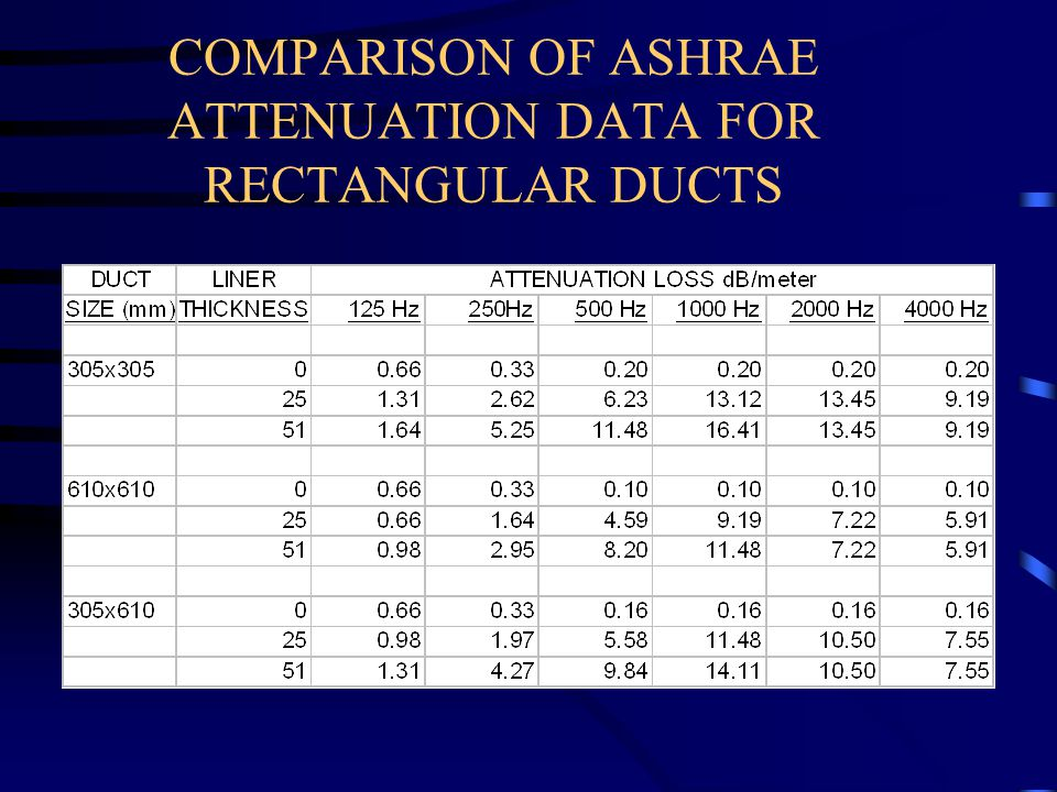 COMPARISON OF ASHRAE ATTENUATION DATA FOR RECTANGULAR DUCTS