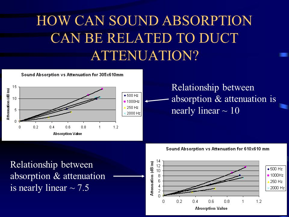 HOW CAN SOUND ABSORPTION CAN BE RELATED TO DUCT ATTENUATION