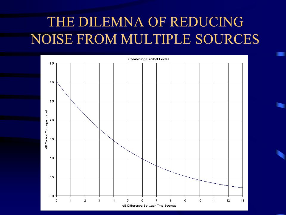THE DILEMNA OF REDUCING NOISE FROM MULTIPLE SOURCES