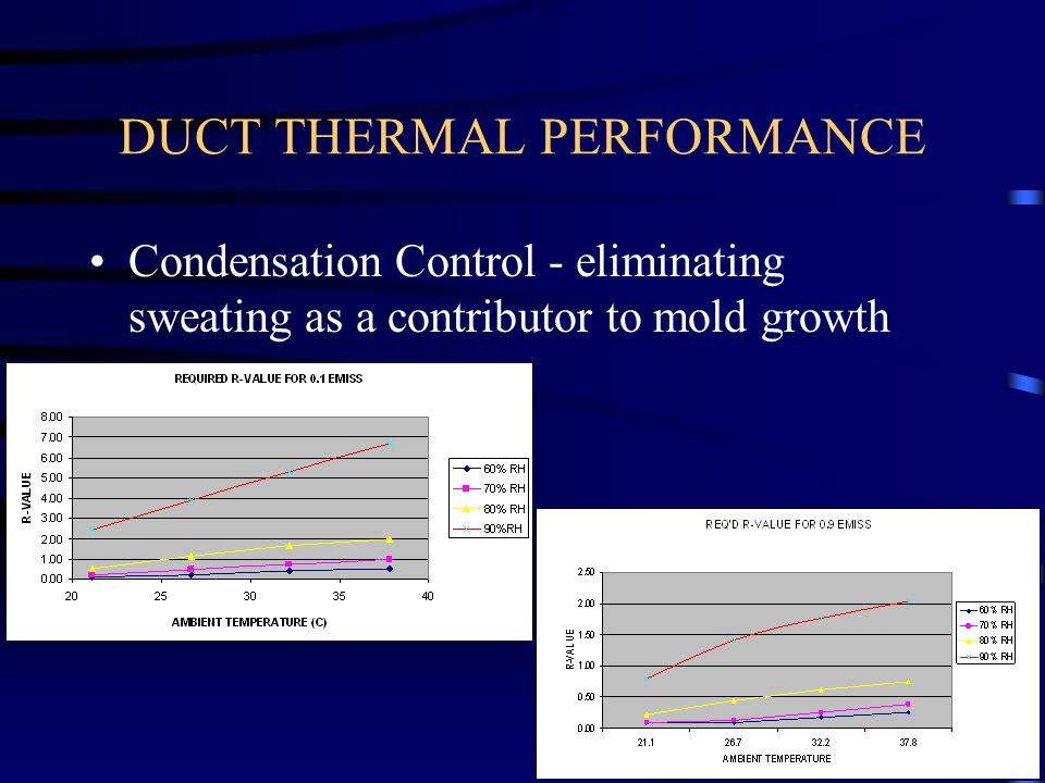 DUCT THERMAL PERFORMANCE