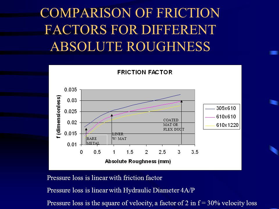 COMPARISON OF FRICTION FACTORS FOR DIFFERENT ABSOLUTE ROUGHNESS