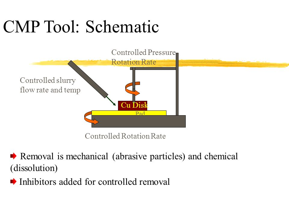 CMP Tool: Schematic Controlled Pressure. Rotation Rate. Controlled slurry. flow rate and temp. Cu Disk.