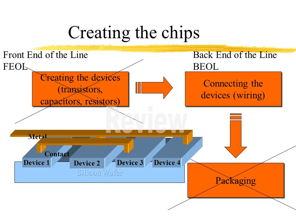 Creating the chips Review Front End of the Line FEOL