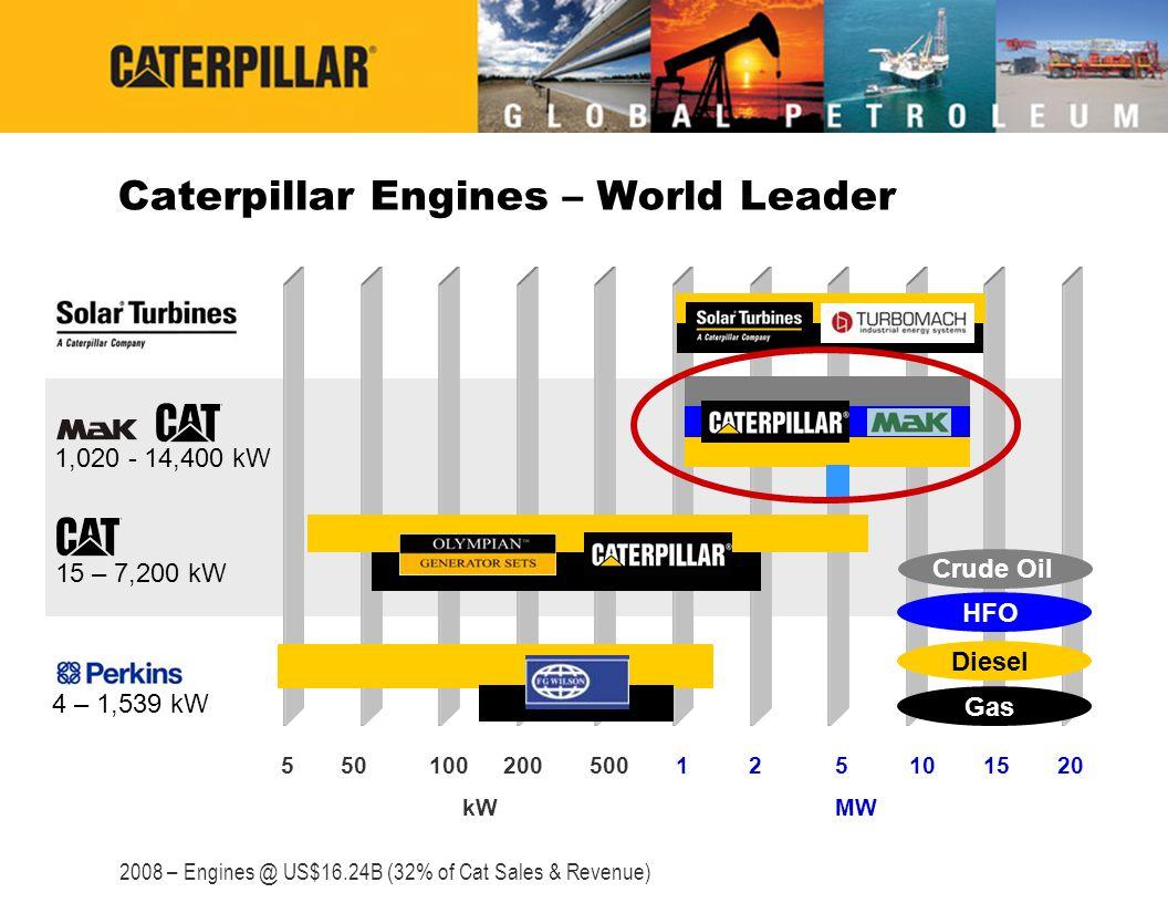 Caterpillar Engines – World Leader