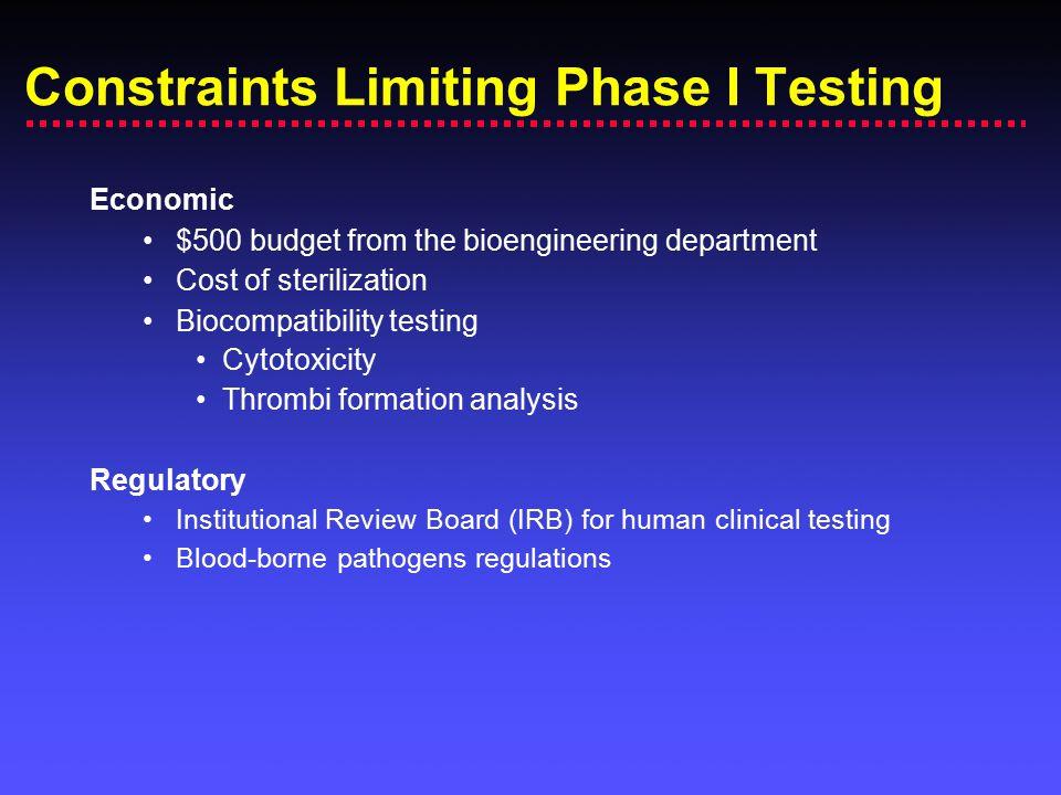 Constraints Limiting Phase I Testing