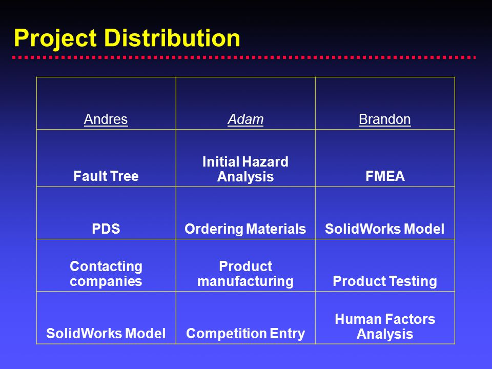 Initial Hazard Analysis Product manufacturing Human Factors Analysis
