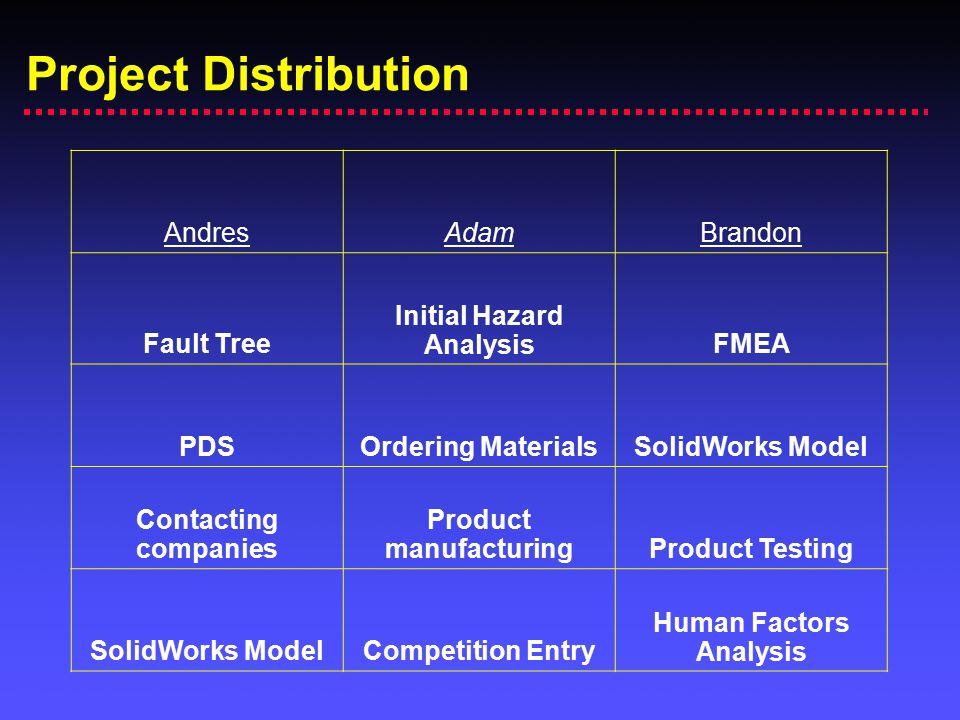 Initial Hazard Analysis Product manufacturing Human Factors Analysis
