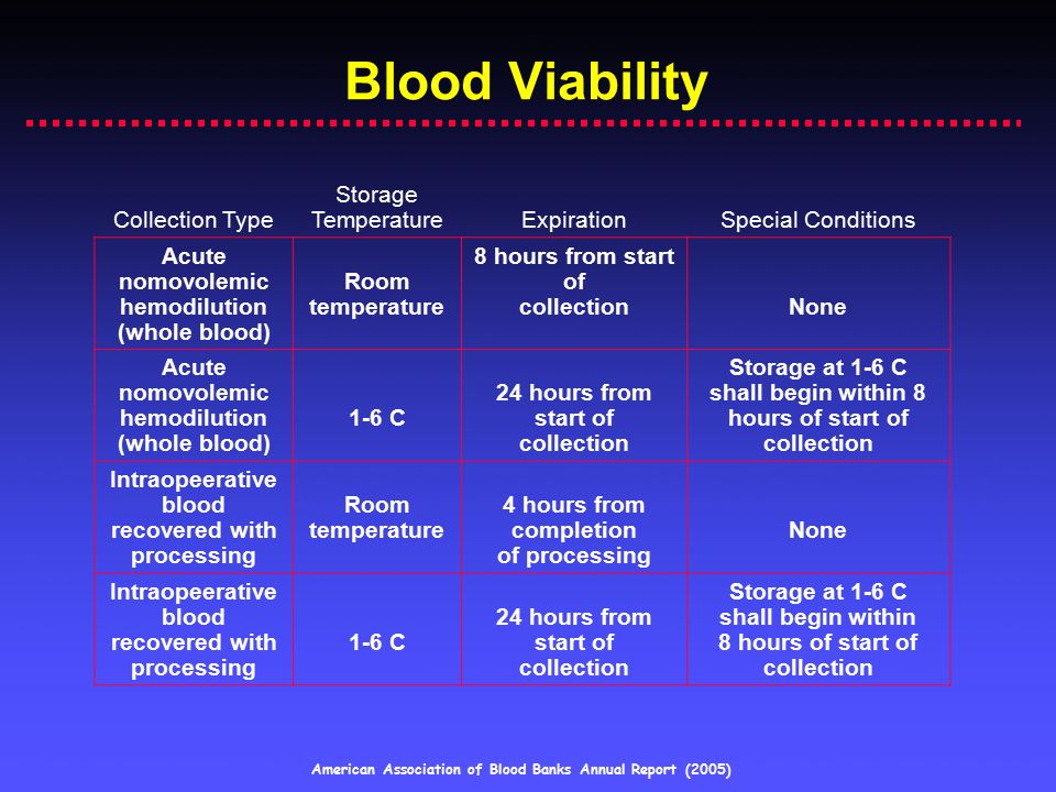 Blood Viability Collection Type Storage Temperature Expiration