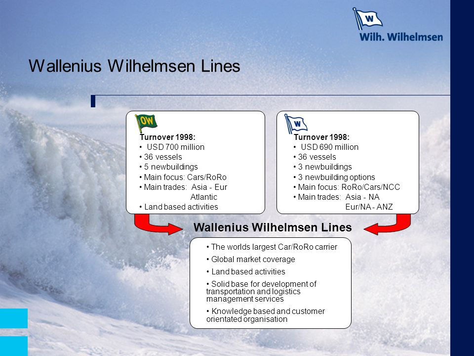 Wallenius Wilhelmsen Lines