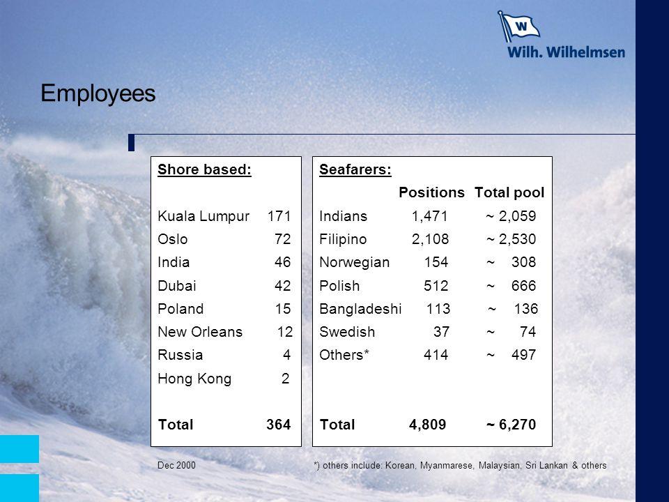 Employees Shore based: Kuala Lumpur 171 Oslo 72 India 46 Dubai 42