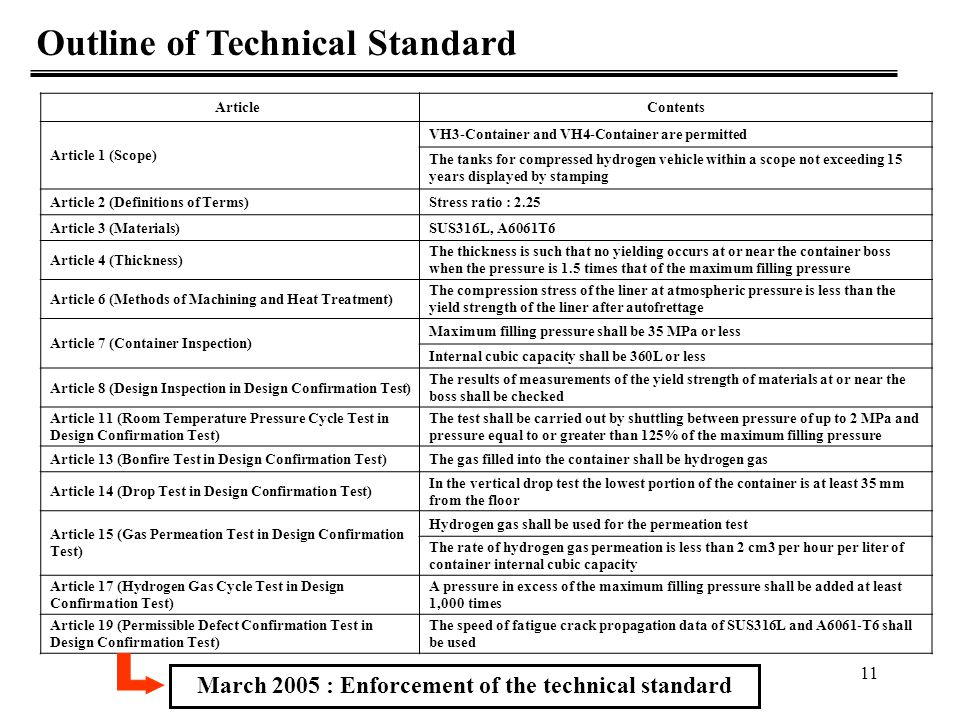 March 2005 : Enforcement of the technical standard
