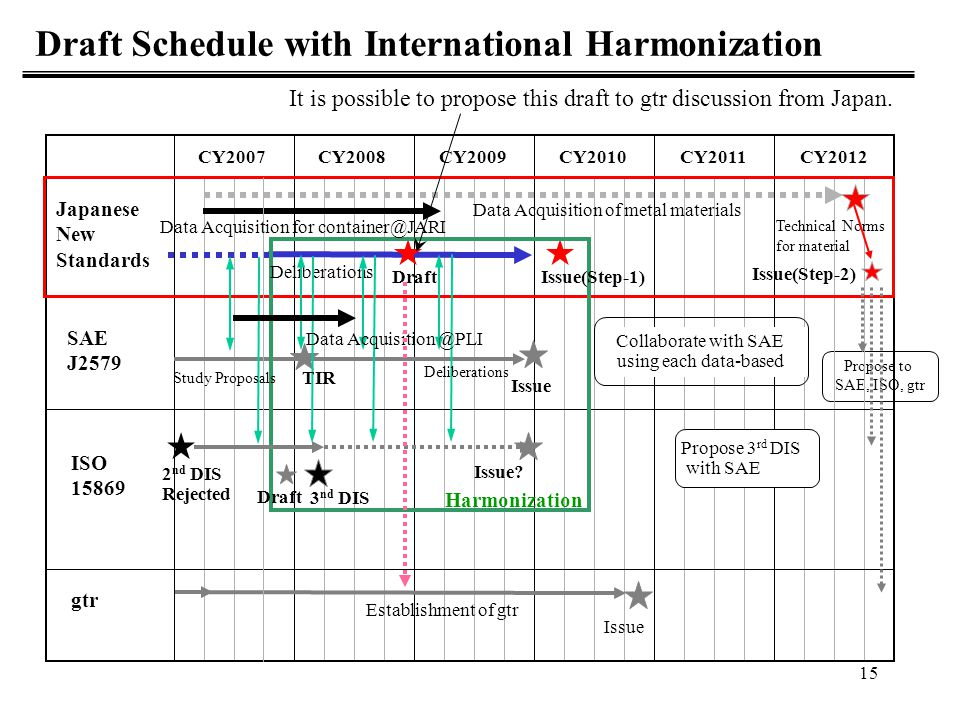 Draft Schedule with International Harmonization