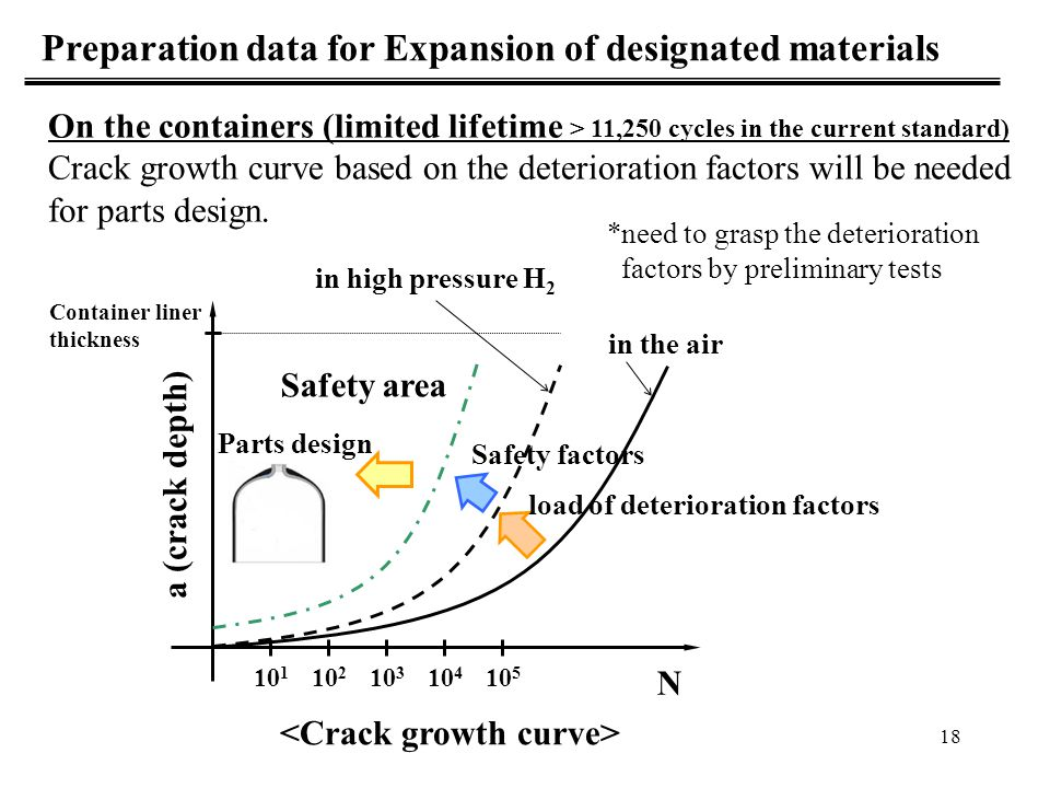 Preparation data for Expansion of designated materials