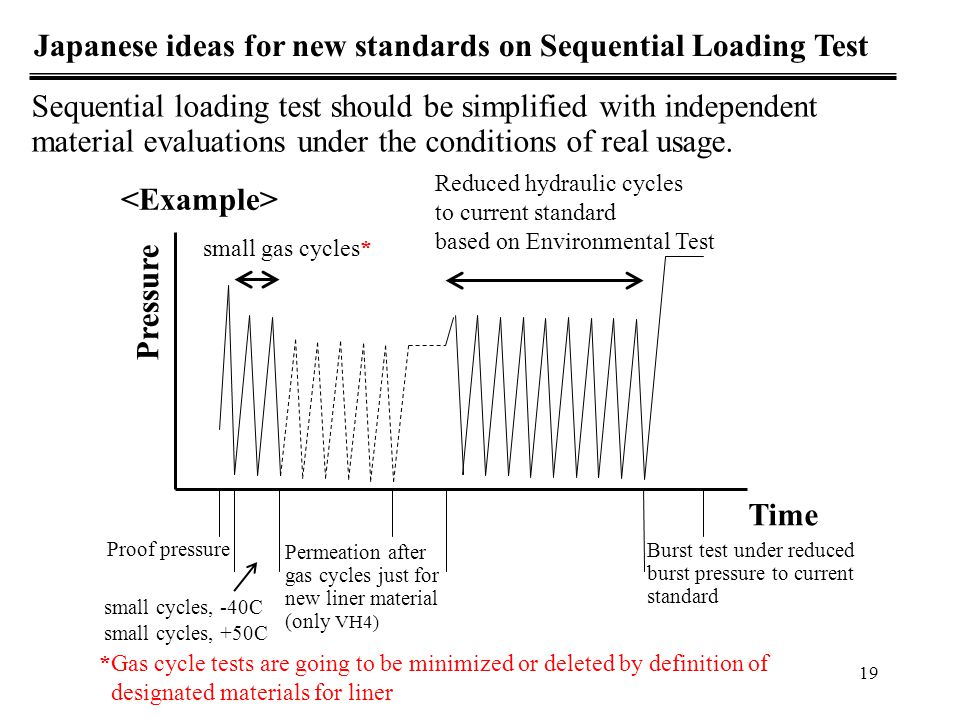 Japanese ideas for new standards on Sequential Loading Test