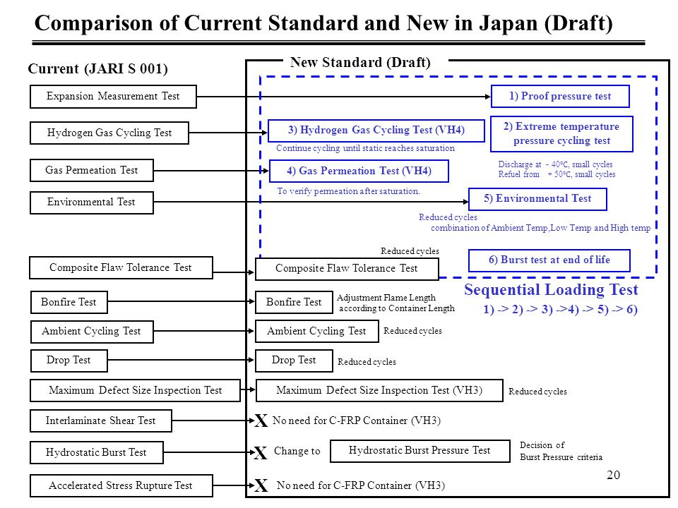 Comparison of Current Standard and New in Japan (Draft)
