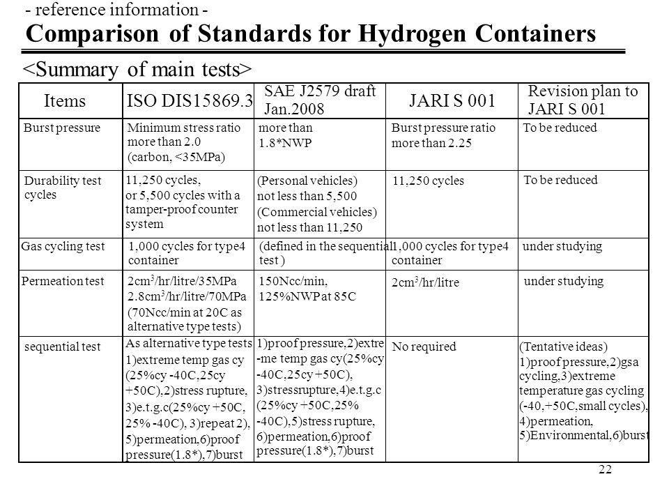 Comparison of Standards for Hydrogen Containers