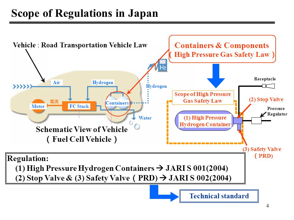 Scope of Regulations in Japan