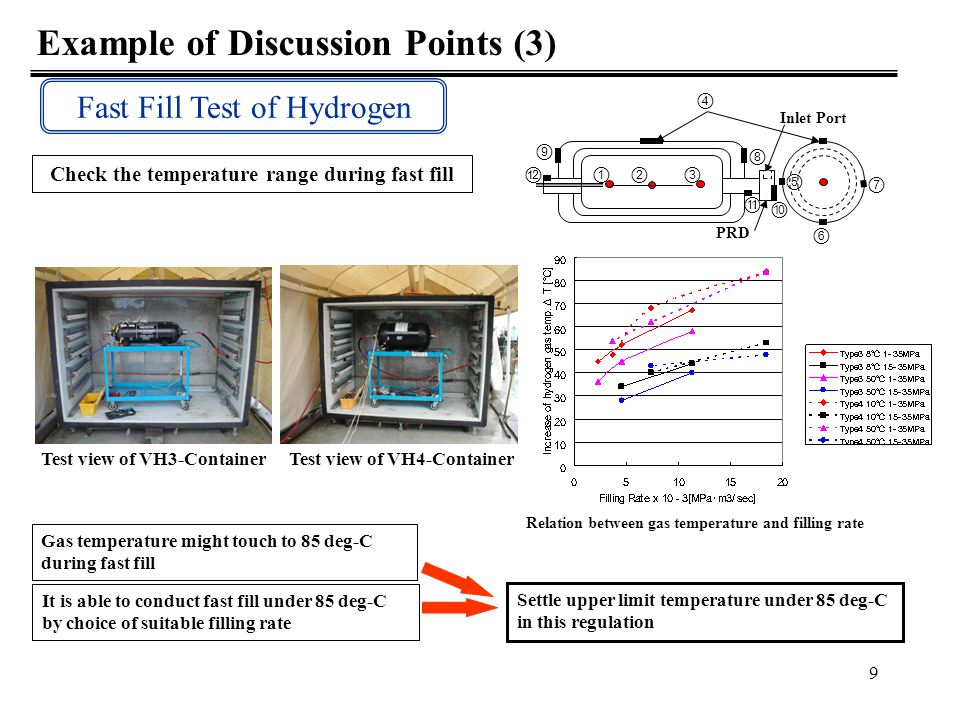Example of Discussion Points (3)
