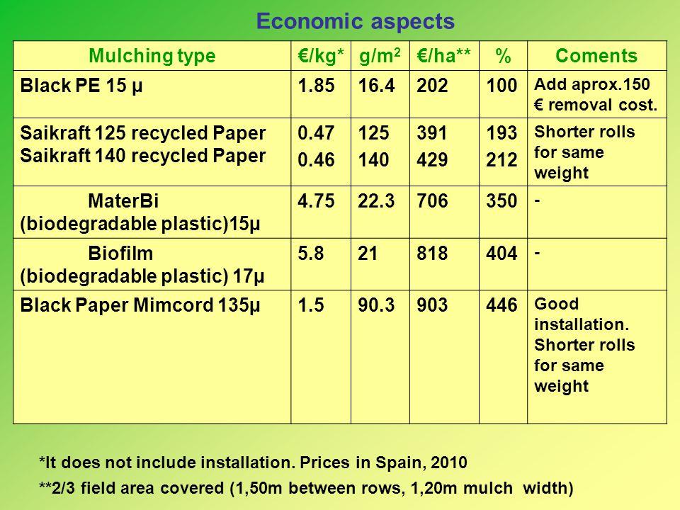 Economic aspects Mulching type €/kg* g/m2 €/ha** % Coments