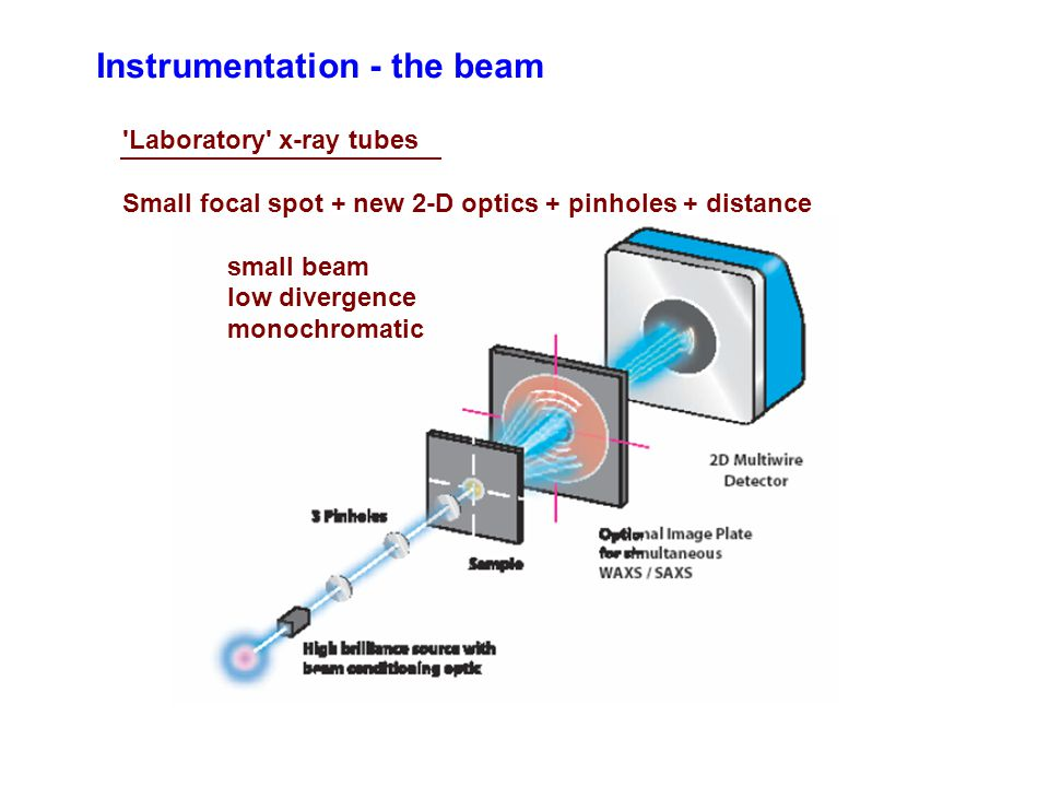 Instrumentation - the beam