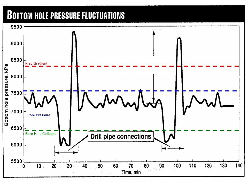 9500 9000 8500 Frac Gradient 8000 7500 7000 Pore Pressure 6500 Bore Hole Collapse 6000 5500