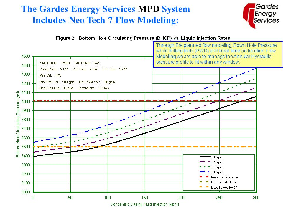 The Gardes Energy Services MPD System Includes Neo Tech 7 Flow Modeling: