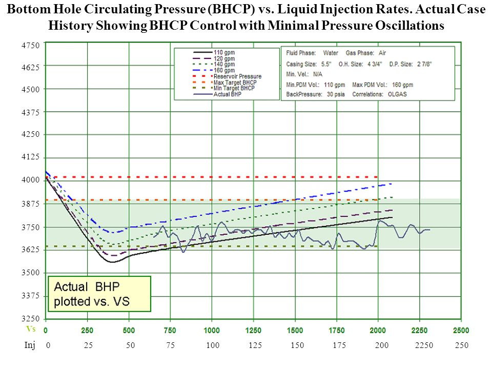 Bottom Hole Circulating Pressure (BHCP) vs. Liquid Injection Rates
