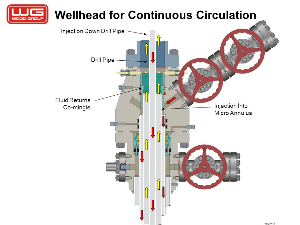 Wellhead for Continuous Circulation