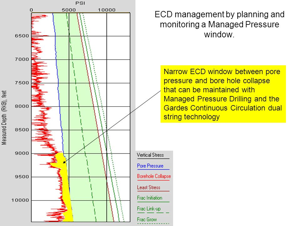 ECD management by planning and monitoring a Managed Pressure window.