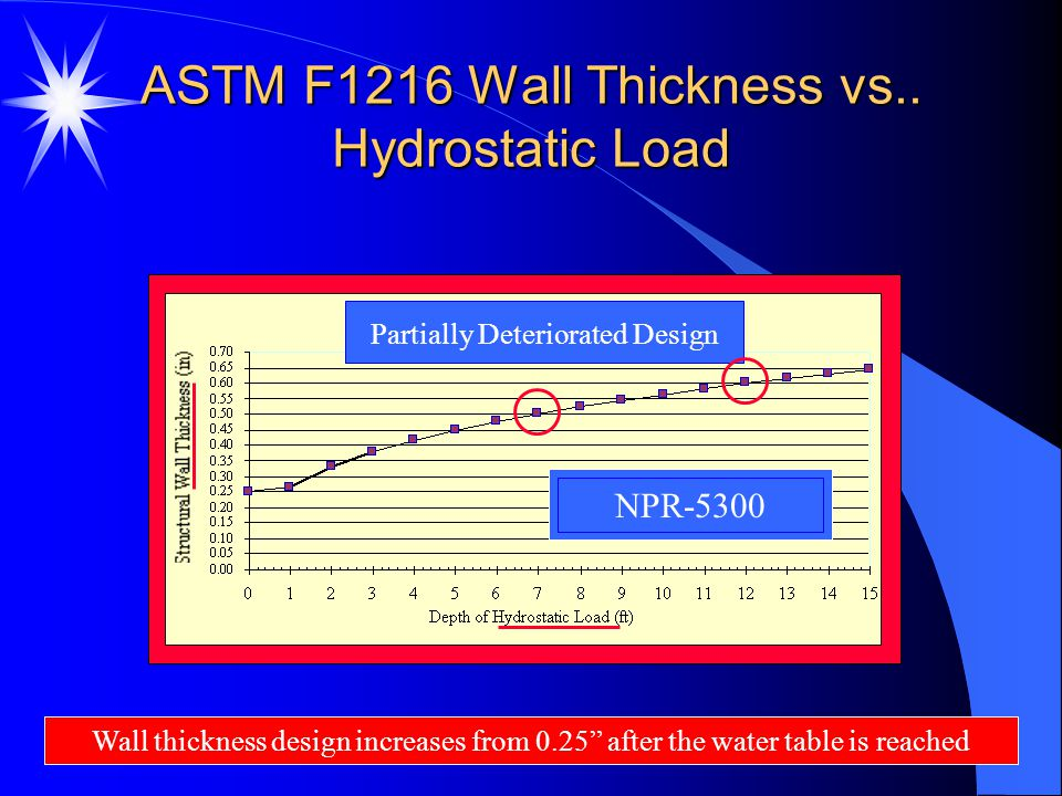 ASTM F1216 Wall Thickness vs.. Hydrostatic Load