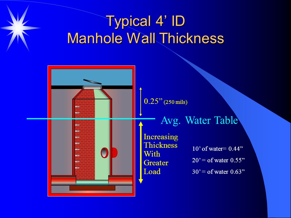 Typical 4' ID Manhole Wall Thickness
