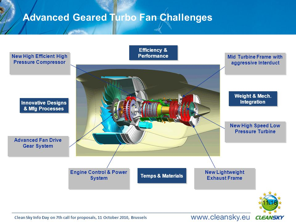 Advanced Geared Turbo Fan Challenges