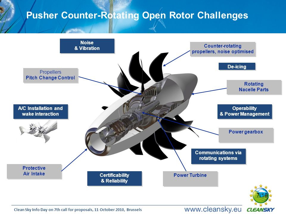 Pusher Counter-Rotating Open Rotor Challenges