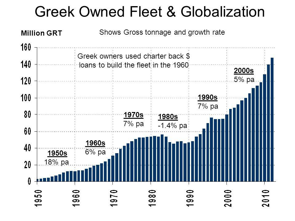 Greek Owned Fleet & Globalization