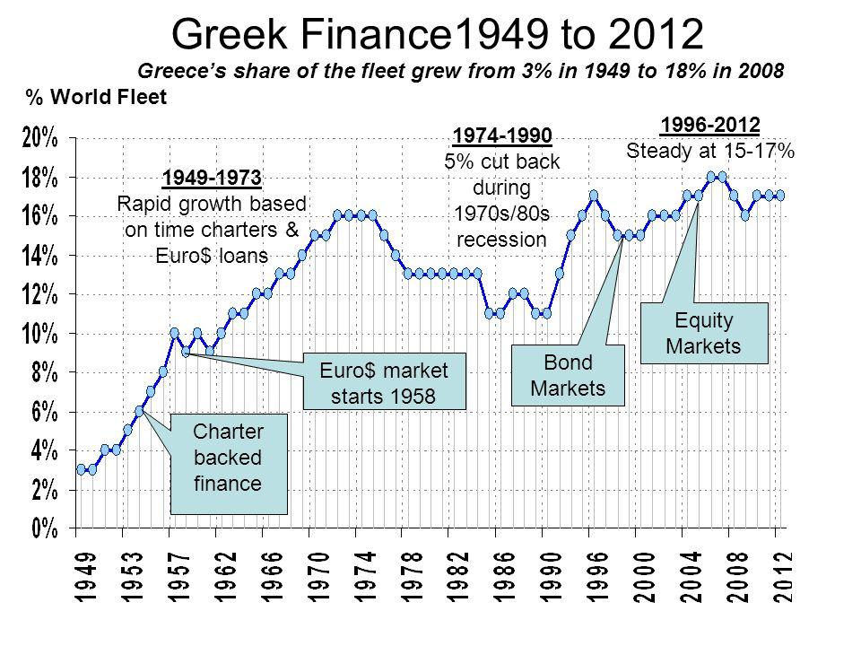 Greek Finance1949 to 2012 Greece's share of the fleet grew from 3% in 1949 to 18% in 2008. % World Fleet.