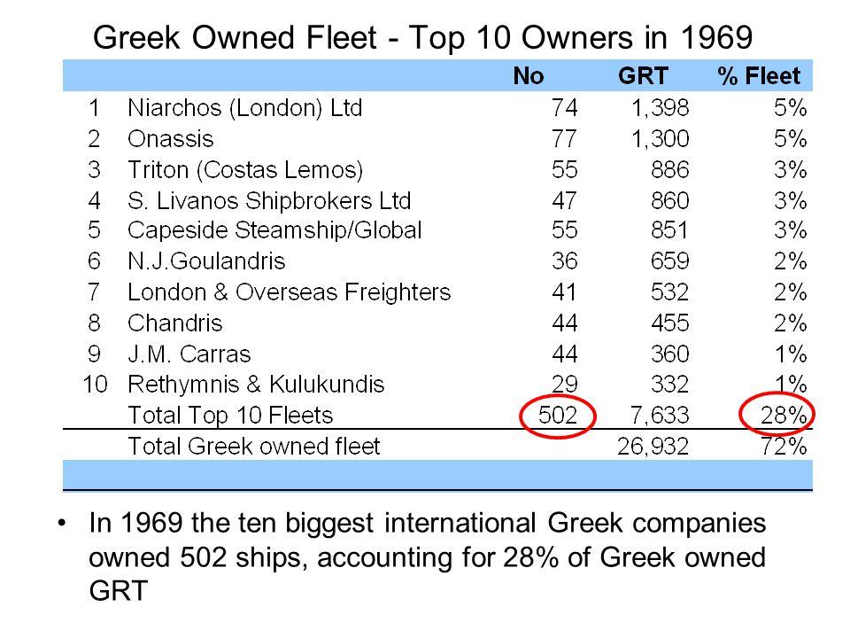 Greek Owned Fleet - Top 10 Owners in 1969