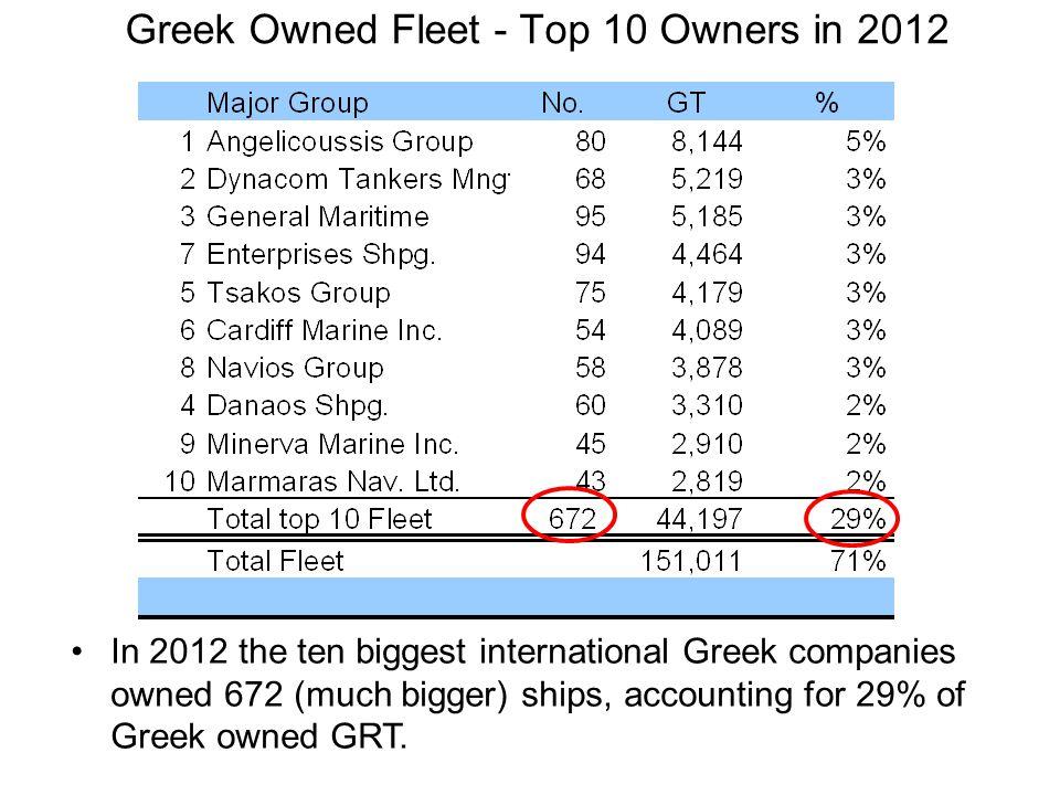 Greek Owned Fleet - Top 10 Owners in 2012