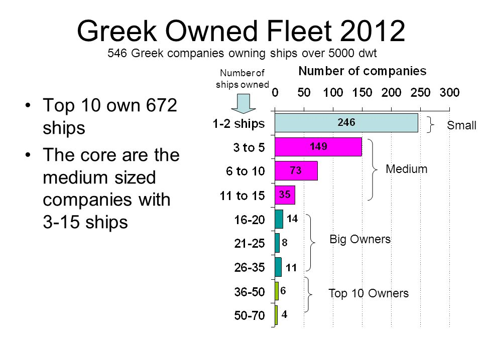 546 Greek companies owning ships over 5000 dwt