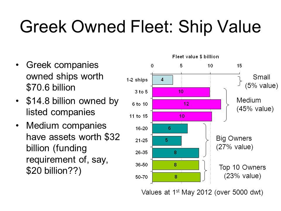 Greek Owned Fleet: Ship Value