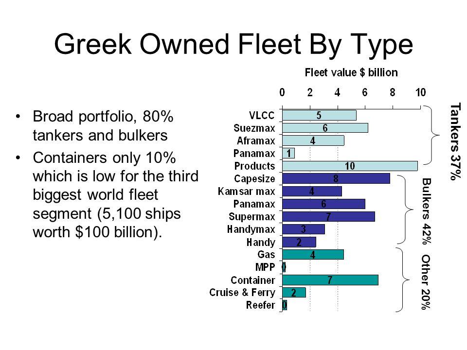 Greek Owned Fleet By Type