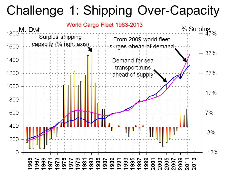 Challenge 1: Shipping Over-Capacity