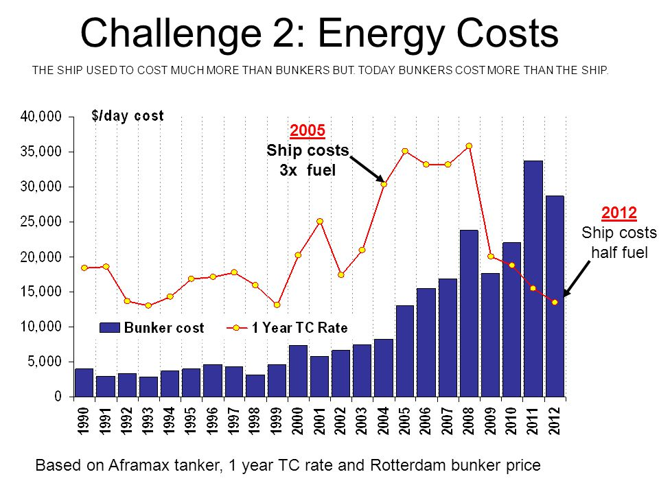 Challenge 2: Energy Costs